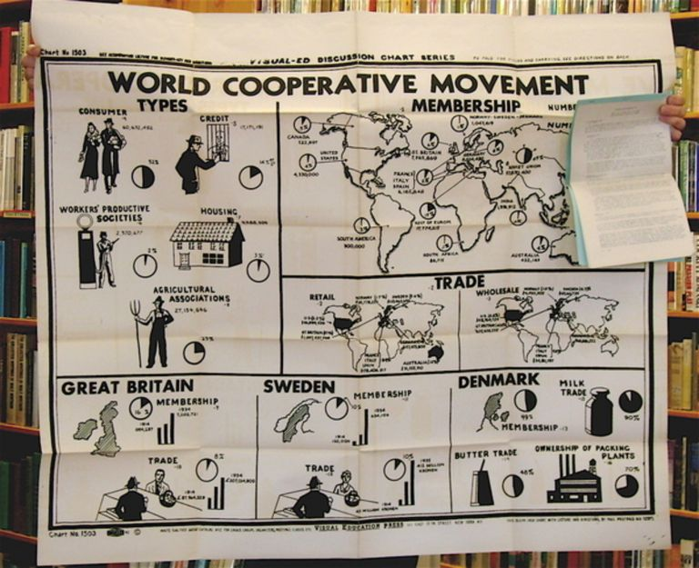 Lecture-Discussion Chart No. 1503: The World Cooperative Movement. VISUAL EDUCATION PRESS.